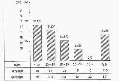 未婚妊婦における年齢別クラミジア検出率