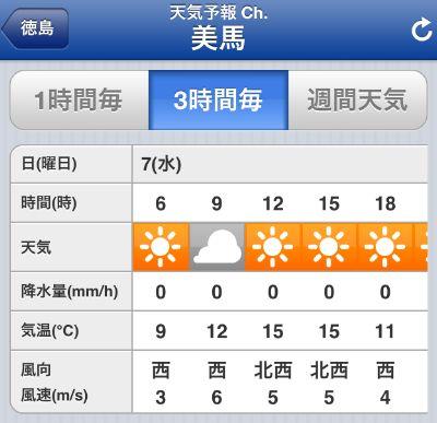 剣山 天気予報