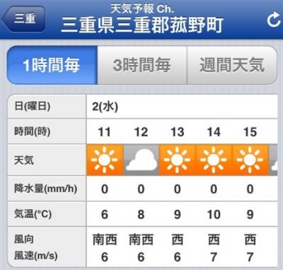 2013 冬の御在所天気