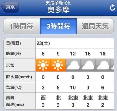 雲取山1日目天気