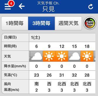 平ヶ岳天気予報