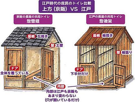 江戸時代のトイレ