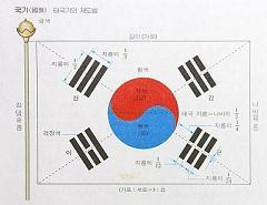 太極旗 韓国国旗