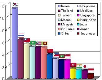アジアの強姦発生率