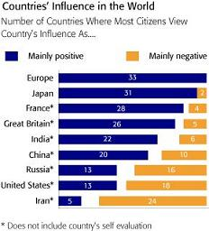 最も肯定的な影響を与える国