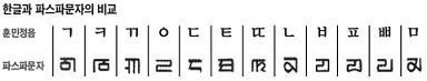 韓国 モンゴル ハングル ハスパ文字