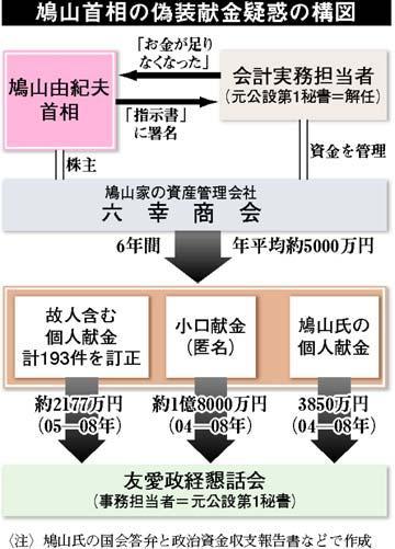 鳩山首相の偽装献金疑惑の構図