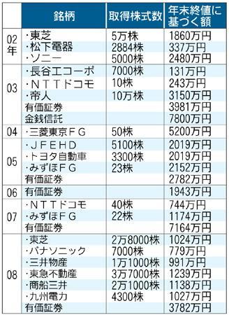 鳩山首相が02〜08年に取得したと訂正した上場株と有価証券など
