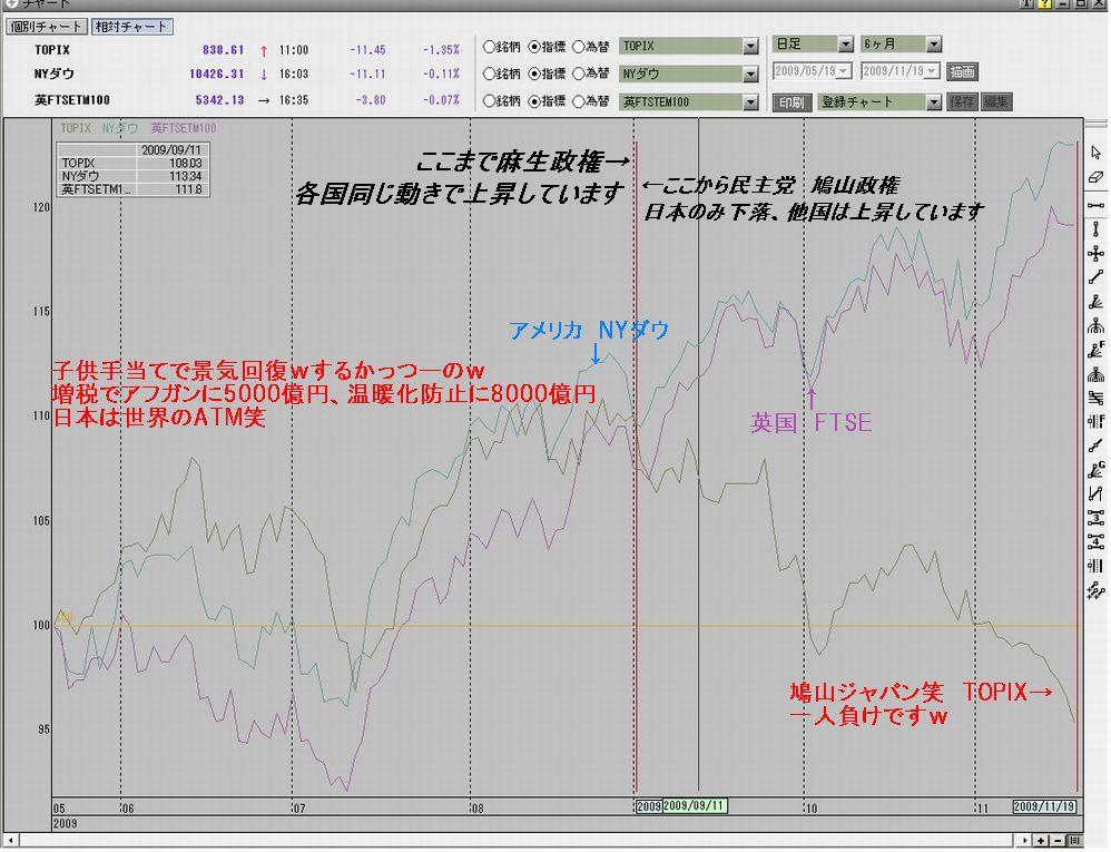TOPIXチャート 日本の一人負け
