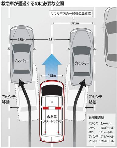 韓国 救急車が通過するのに必要な空間