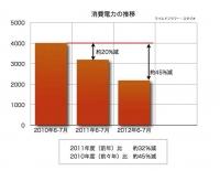 消費電力グラフ