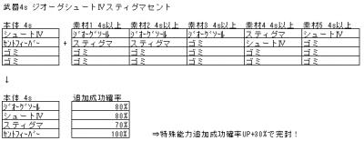 7_2_武器S4StF
