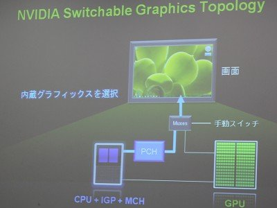 NVIDIA Switchable Graphics Topology