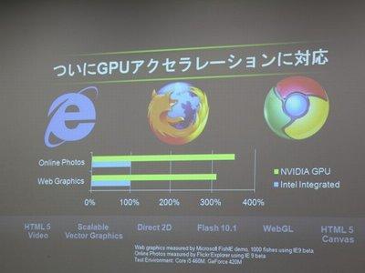 GPUアクセラレーション