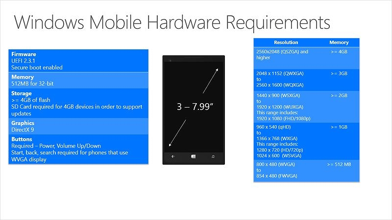 Mobile Hardware Requirements