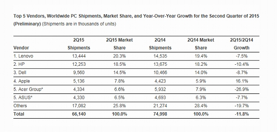 IDC Top 5 Vendors, Worldwide PC Shipments, Market Share, and Year-Over-Year Growth for the Second Quarter of 2015