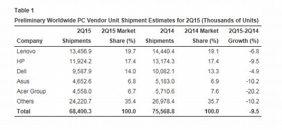 Gartner Preliminary Worldwide PC Vendor Unit Shipment Estimates for 2Q15