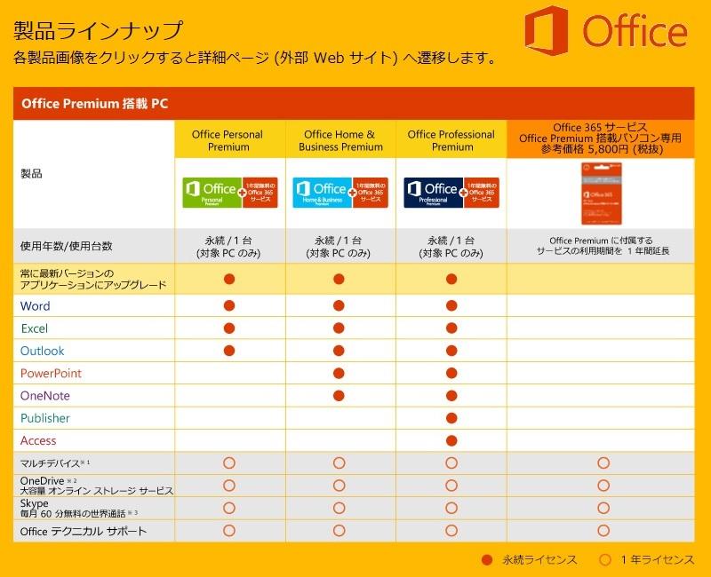 Office Premium プレインストール・パソコン 種類