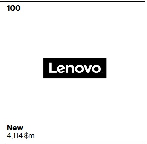 Best Global Brands100 Lenovo