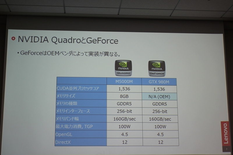 NVIDIA QuadroとGeForce