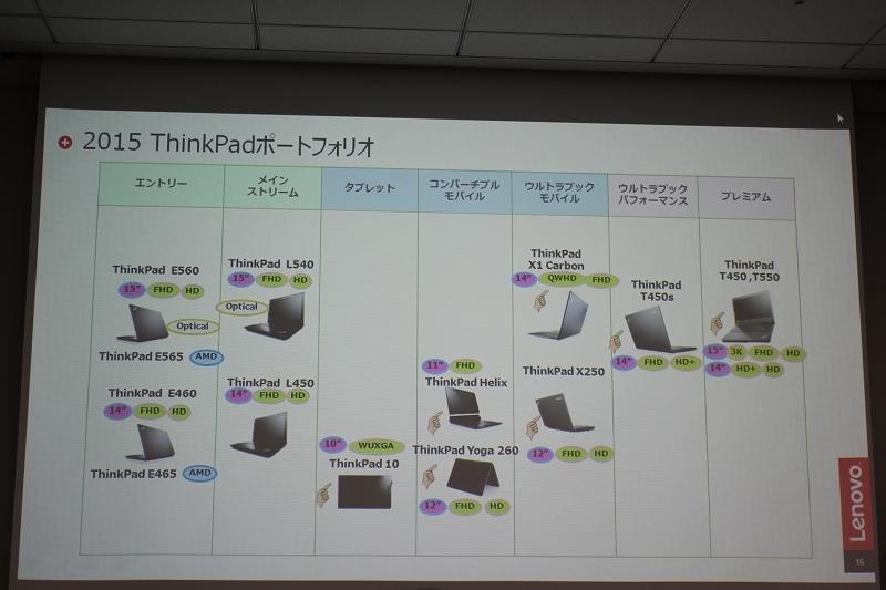 2015 ThinkPadポートフォリオ