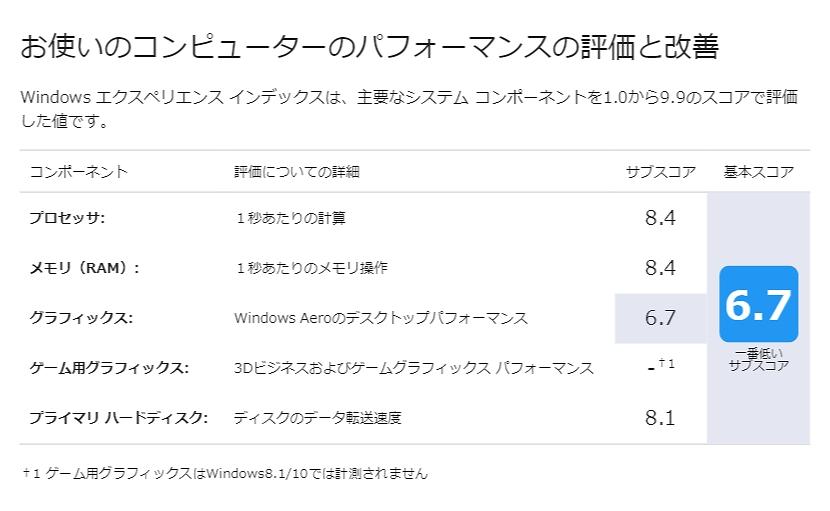 ideaPad 520 Winsatの計測結果
