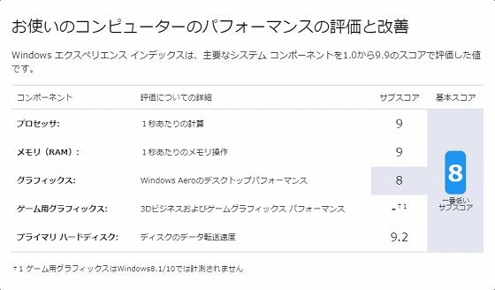 YOGA 920のWindows 10 エクスペリエンスインデックスの計測結果