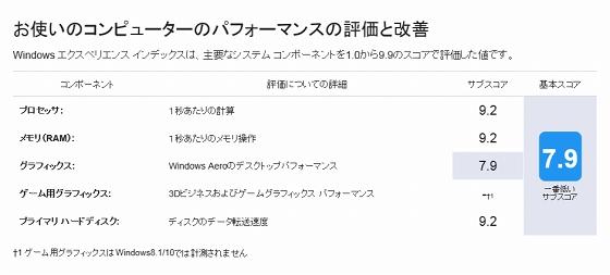 ideacentre 720のWindowsエクスペリエンス インデックス