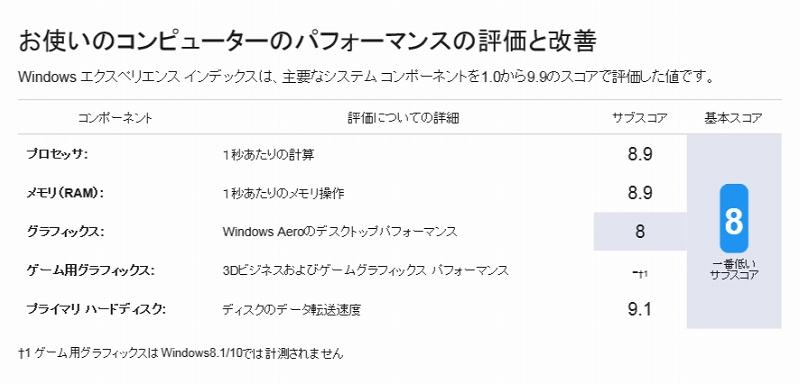 ThinkPad X280 Winsatの実行結果