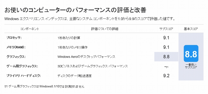 Windowsエクスペリエンスインデックスの測定結果