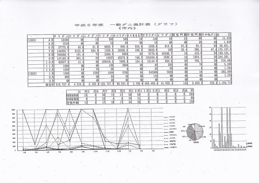 平成5年一般ダニ集計表(グラフ)《市内》