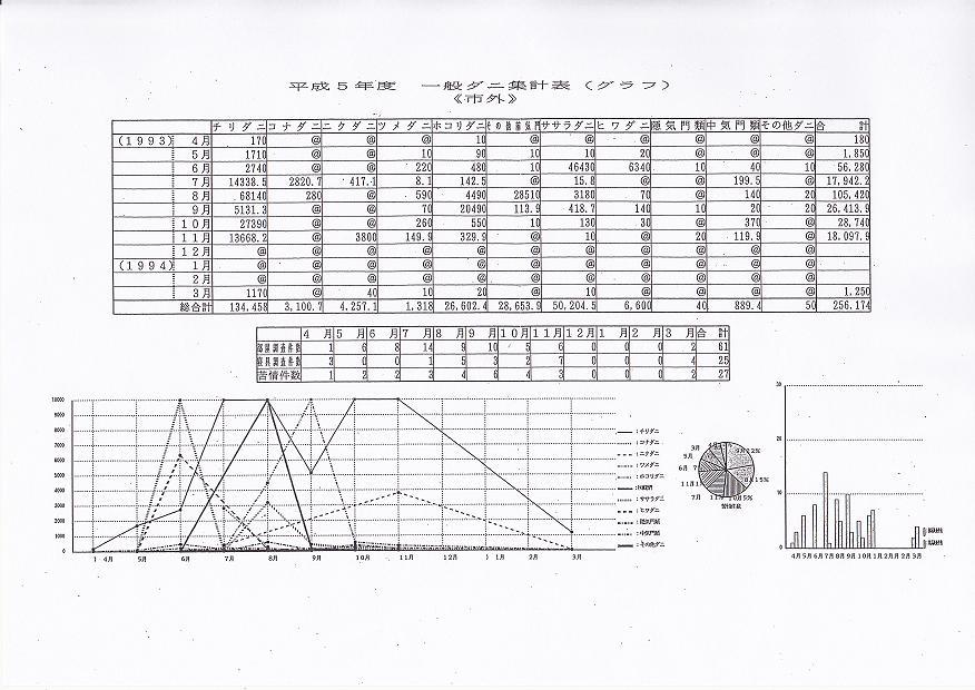 平成5年一般ダニ集計表(グラフ)《市外》