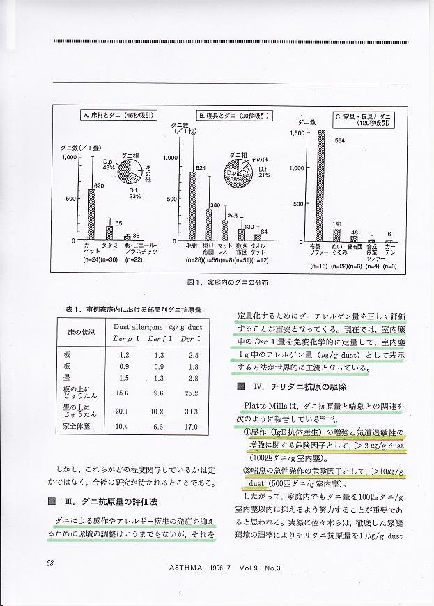 チリダニ抗原量と喘息2