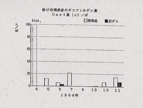 掛け布団表面のダニアレルゲン量1994年 グラフ