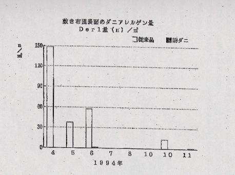 敷き布団表面のダニアレルゲン量 1994年 グラフ