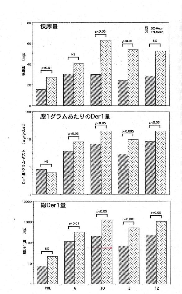 防ダニ布団と対照布団の比較(まとめ)