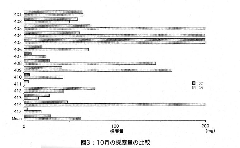 10月の採塵量の比較