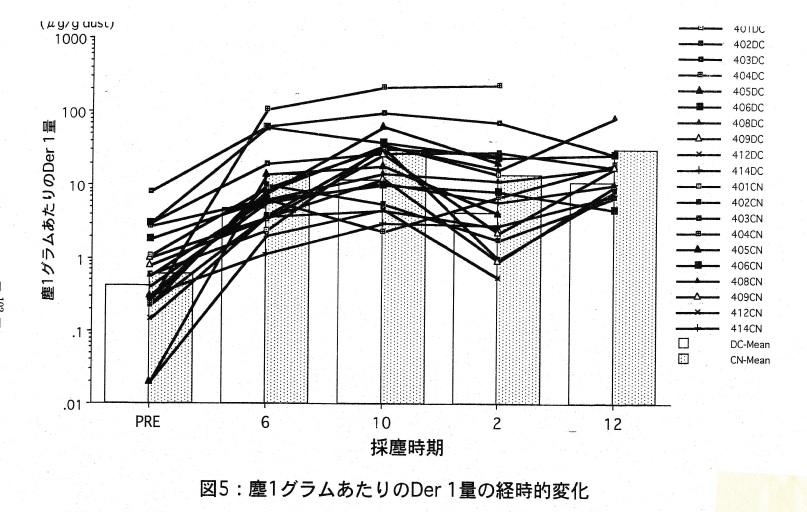 塵1グラムあたりのDer1量の経時的変化