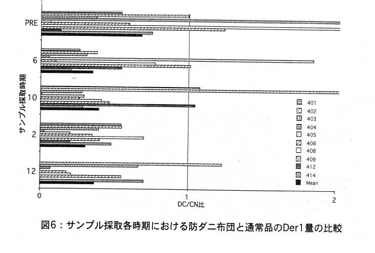 サンプル採取各時期における防ダニ布団と通常品のDer1量の比較