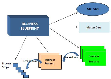 Business blueprint sap oracle malvernweather Image collections