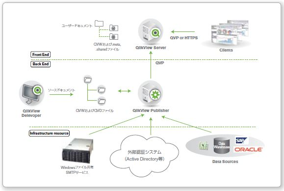 Qlikview architecture sap oracle for Architecture qlikview