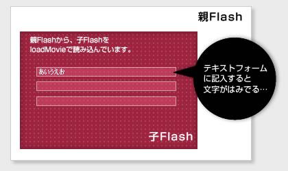 IEでFlashのフォームからテキストがはみ出る問題