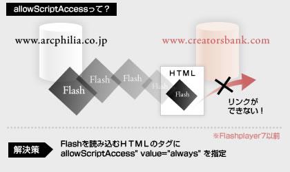 AllowScriptAccess