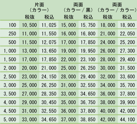 金券価格表(小)