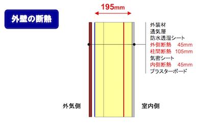 在来工法で195mm厚断熱