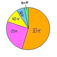 年代・円グラフ