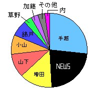 担当・円グラフ