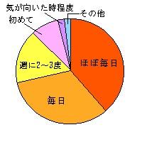 訪問頻度・円グラフ