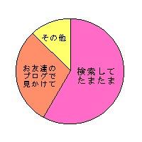 どこで?・円グラフ