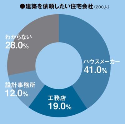 住宅の依頼先はハウスメーカーが一番人気